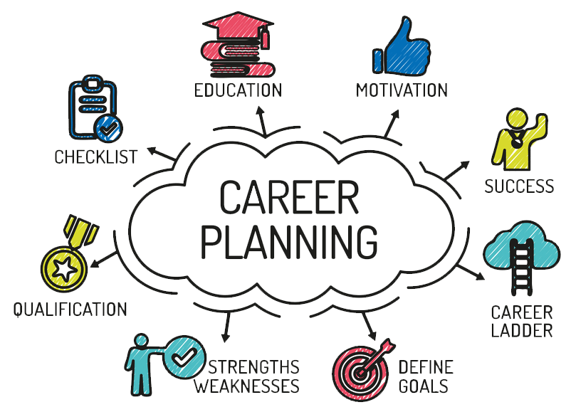 Kariyer Planlaması Nedir?