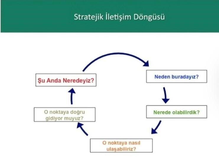 stratejik iletisim döngüsü