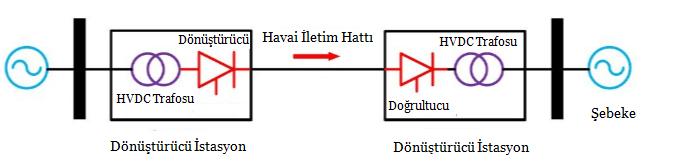 High Voltage Direct Current (HVDC) Sisteminin Çalışma Prensibi