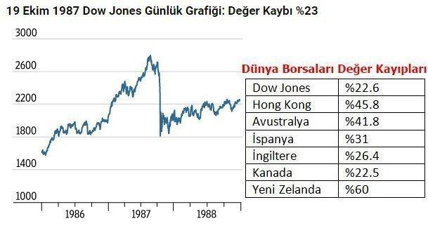 19 Ekim 1987 Dow Jones Günlük Grafiği