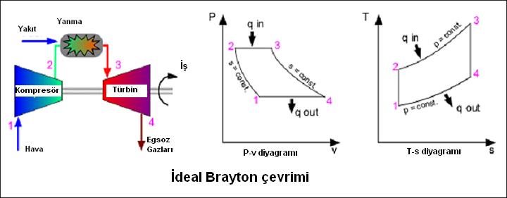 Gaz Türbinli Motor | Brayton Çevrimi