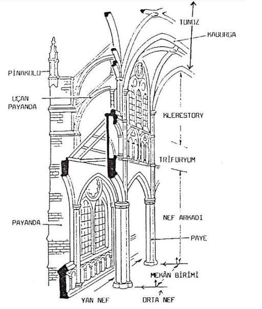 Gotik kilise yapıları